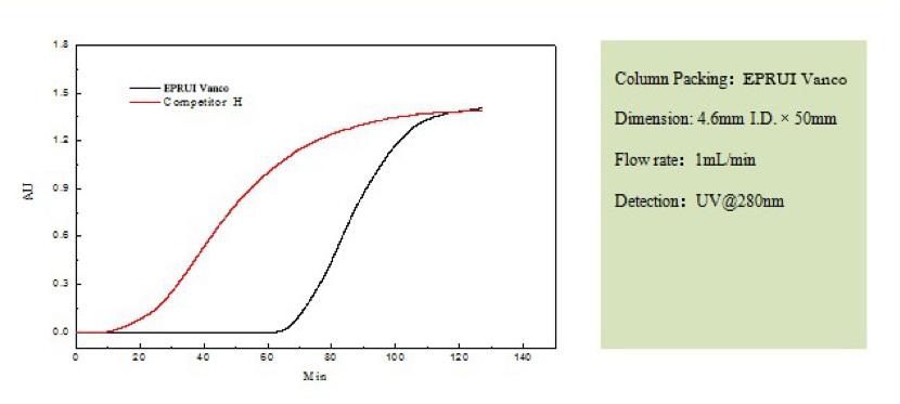 Sugar Analysis HPLC Phases