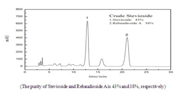 HPLC Chromatogram of Crude Stevioside