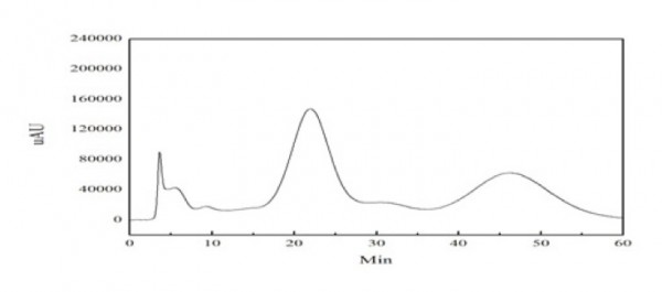 Process Chromatography of Stevioside and Rebaudioside EPRUI-PMM50-Carb